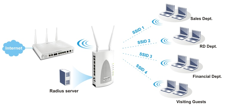 Multi SSID & Build-in Radius Server