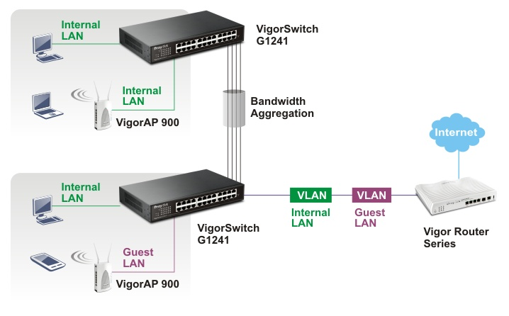 VigorSwitch-G1241-2