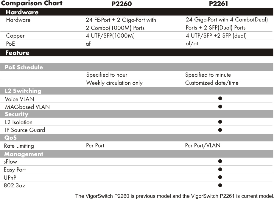 VigorSwitch-P2261-3
